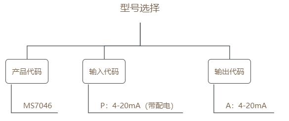 MS7046选型表.png