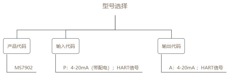 MS7902选型表.png