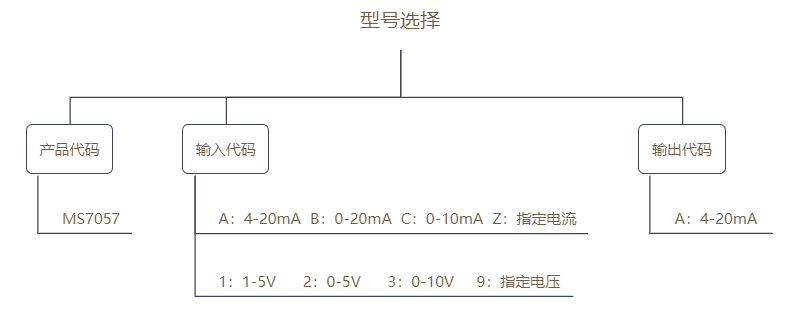 MS7057选型表.png
