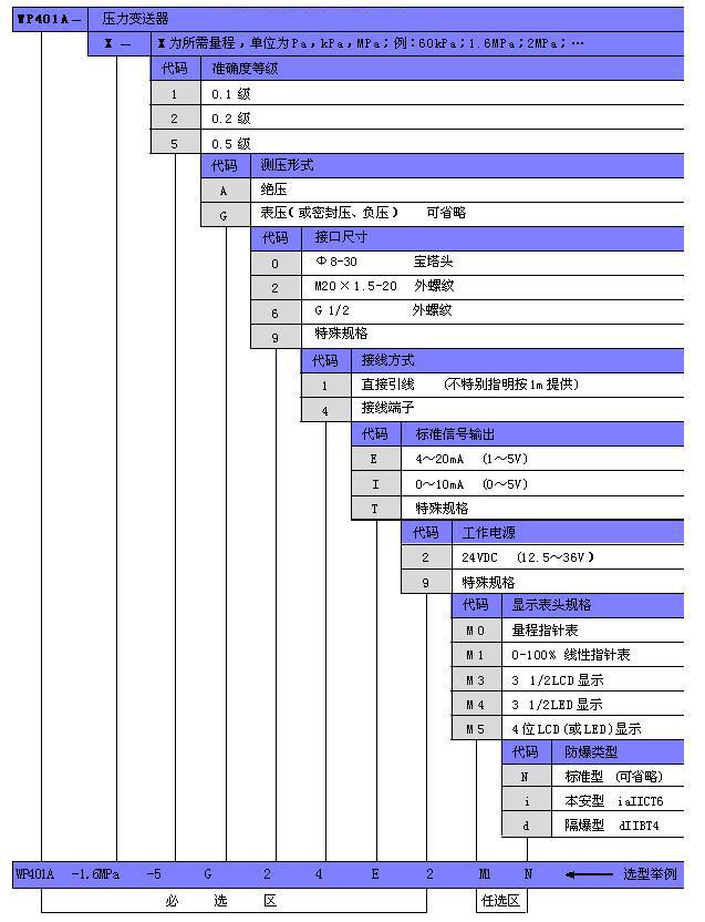 WP401A选型表副本.jpg